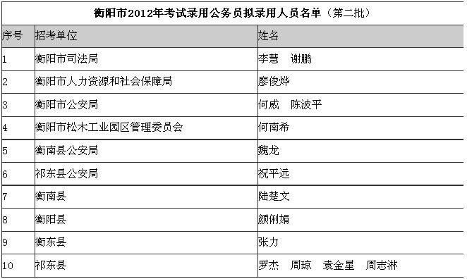 2012年衡阳市公务员考试拟录用人员名单公示
