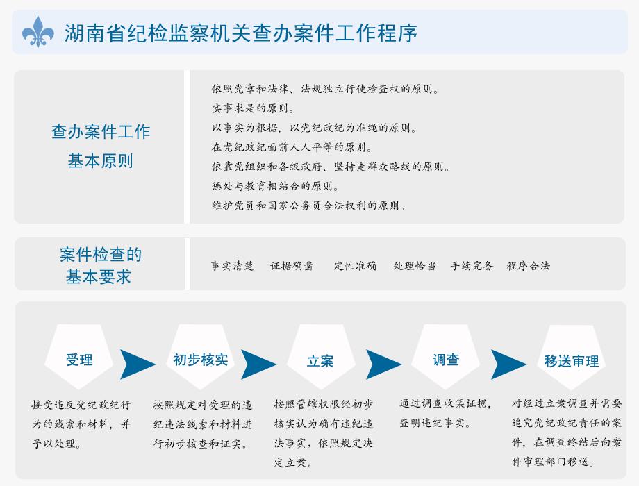 湖南省纪委、省监察厅网上晒权力清单\/图
