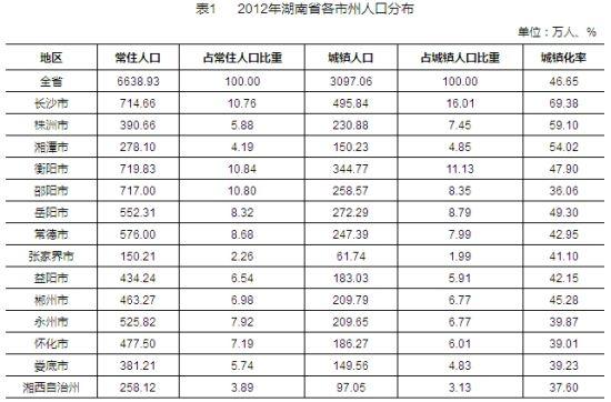 012年湖南省各市州人口分布.)-湖南拥有1个特大城市7个大城市