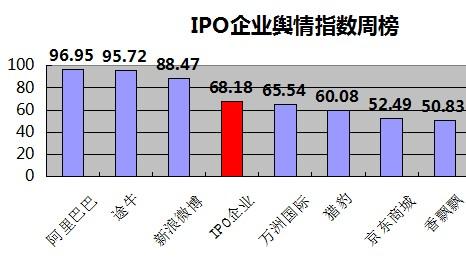 IPO企业一周舆情指数为71.03分 途牛涉嫌财务造假