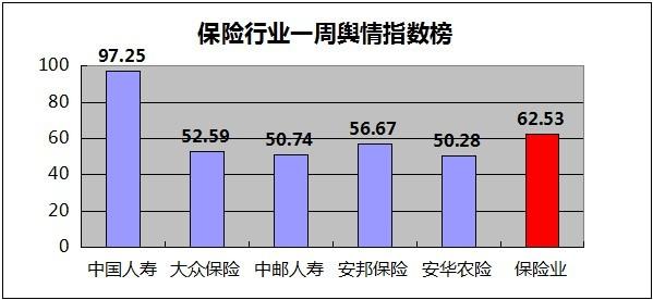 【舆情指数】中国人寿保险业务亏损 安邦生命掐架
