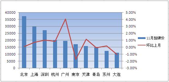 """搜房独家数据:11月成交井喷 二手房市场迎""""暖冬"""""""