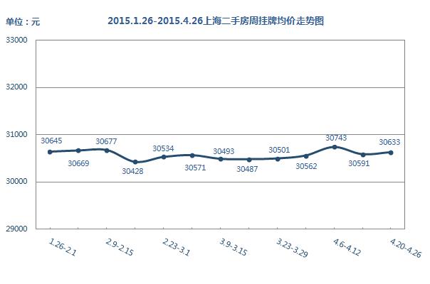 搜房网数据:购房者入市积极 上海二手房价涨014%