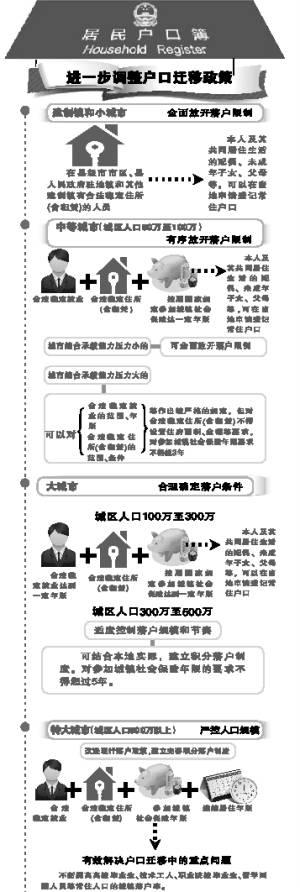 2014中国户籍制度改革:取消农村和非农户口区别