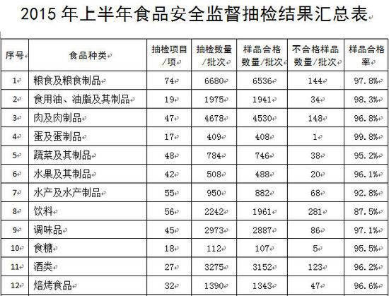上半年食品抽检情况公布 水产品合格率最低