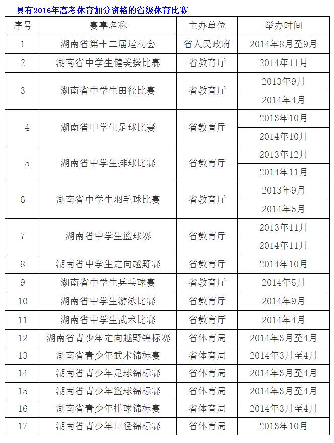 湖南高考体育加分测试2月24日报名 4月7日测试