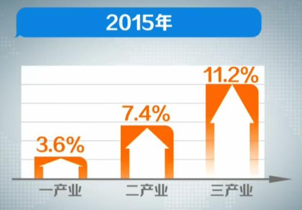 2015年湖南经济增速8.6% 第三产业增速最高
