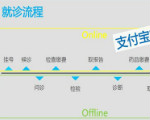 """长沙两家医院加入支付宝""""未来医院"""" 就诊更方便"""