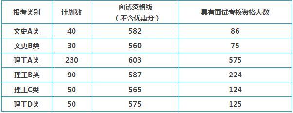 中南大学综合评价录取湖南省面试考核资格考生名单