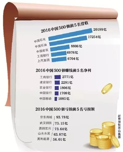 给力!2016年中国500强企业发布