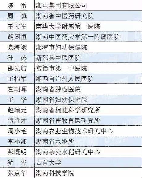 湖南89人入选2016年享受国务院特殊津贴人员候选名单