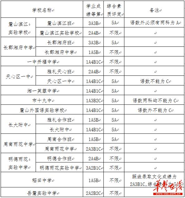 长沙市高中第三批普通高中选修控制线公布考题5录取城区地理图片