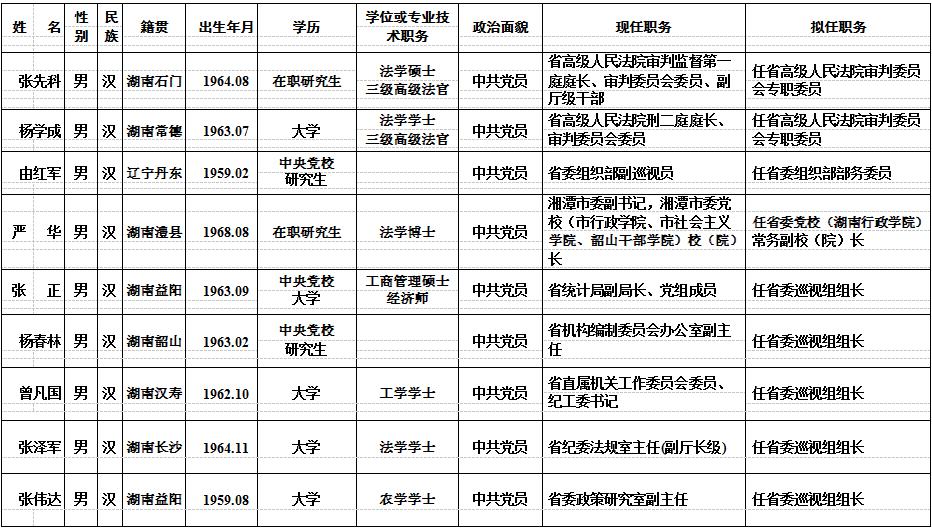 湖南省30名省委管理干部任前公示公告