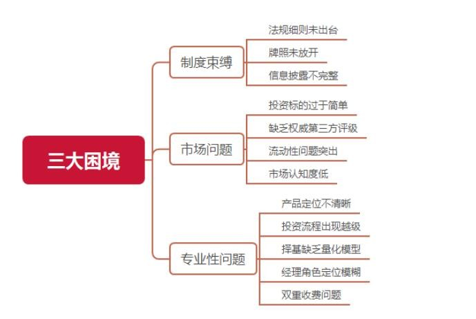 fof基金目前在中国面临的三大困境