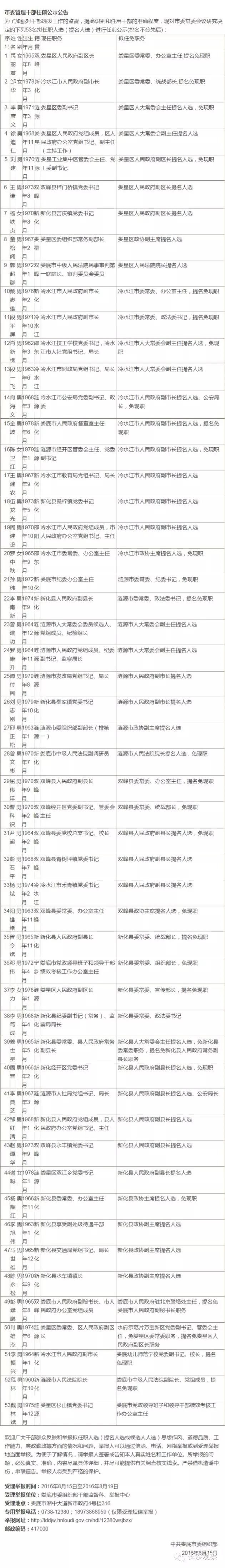 湖南162名市管干部任前公示