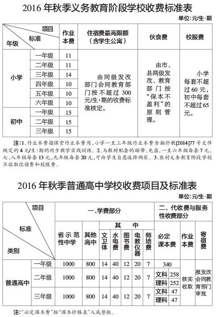 秋季开学,湘潭中小学收费有三大变化