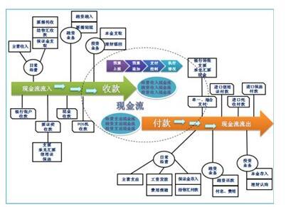 团体企业财资办理体系(G6)