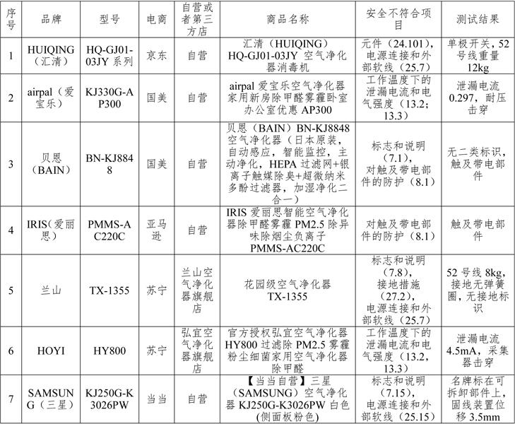 北京市消协公布网购空气净化器比较试验结果