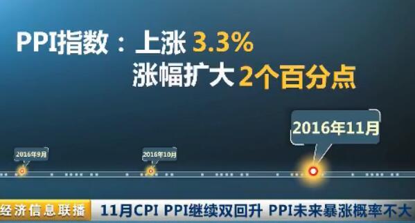 11月CPI PPI继续双回升 PPI未来暴涨概率不大