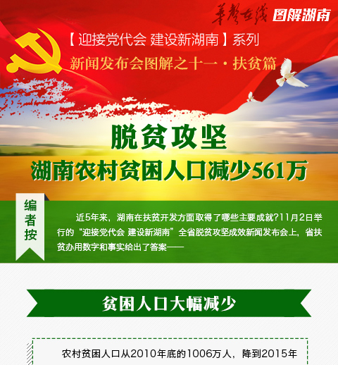 脱贫攻坚 湖南农村贫困人口减少561万