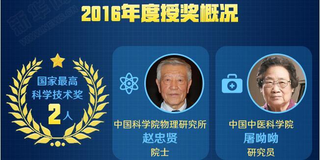 图说2016年度国家科学技术奖励