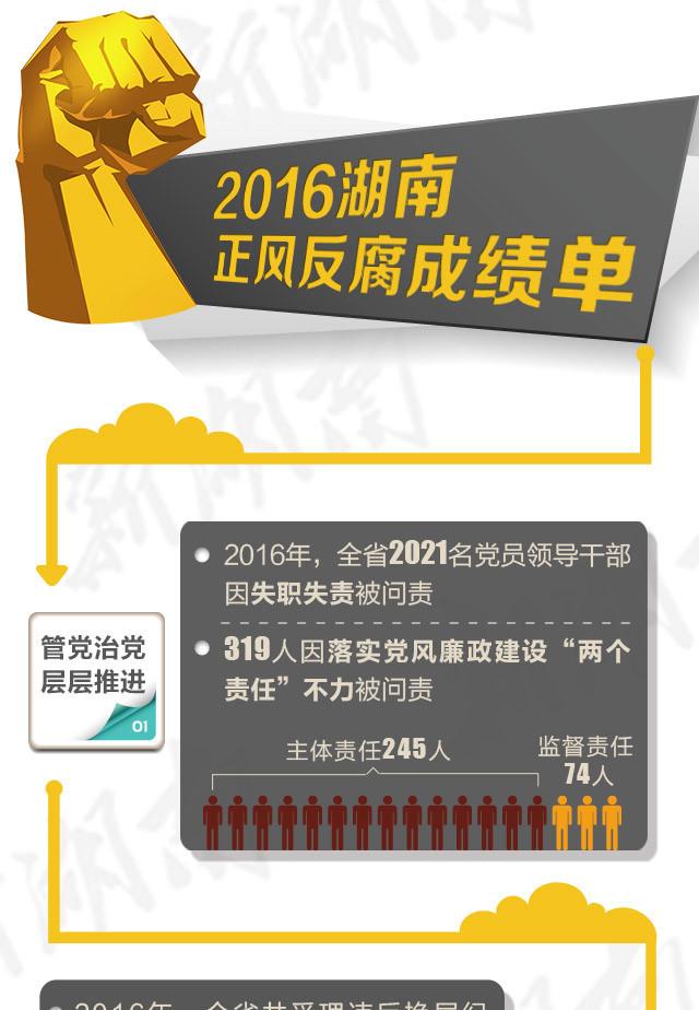 2016湖南正风反腐成绩单:一年处分16783人 厅官45名
