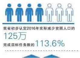 """【回眸2016・年终特稿】湖南脱贫攻坚""""首战告捷"""""""
