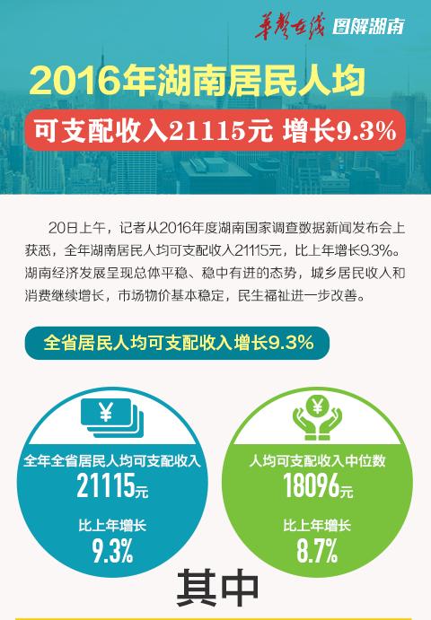 2016年湖南居民人均可支配收入21115元 增长9.3%