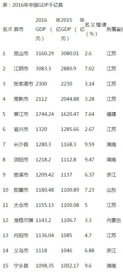 2012长沙gdp_寻找下一个万亿GDP城市青岛无锡长沙?