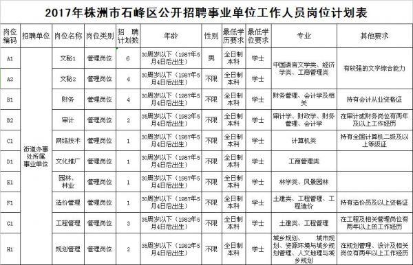 株洲公开招聘82名事业编制工作人员(附职位表