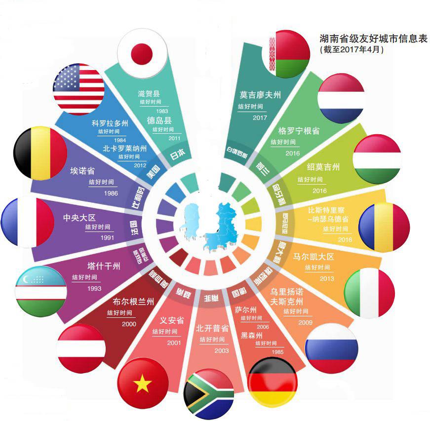 揭秘湖南省的国际朋友圈:老友哪国多?