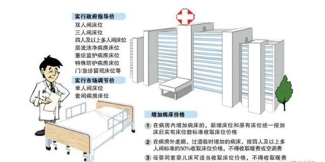 湖南规范公立医疗机构病房床位价格