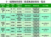 十一届湖南省委第二轮巡视进驻!最全联系方式看这里