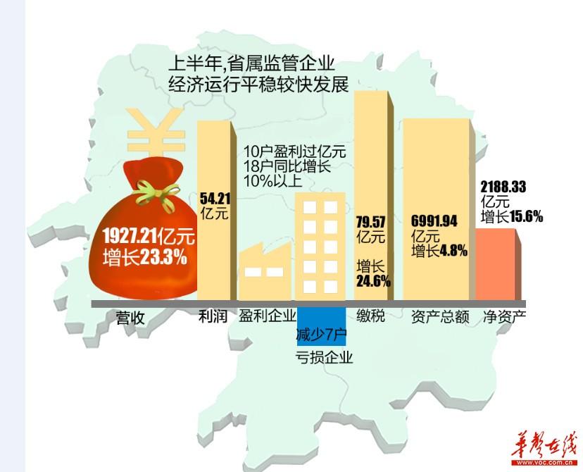 上半年湖南省属国企盈利54亿元 10户企业盈利过亿元