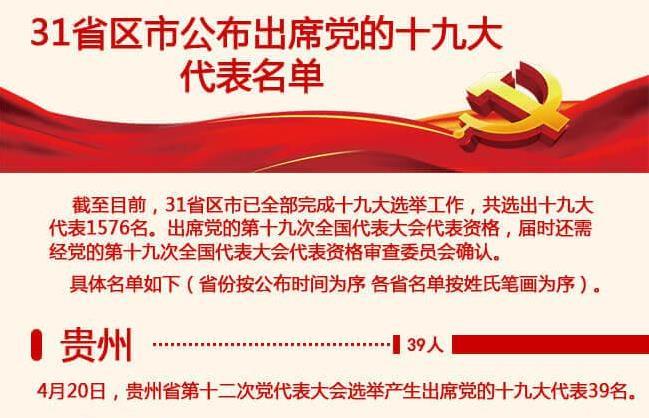 31省区市公布出席党的十九大代表名单(共1576名)