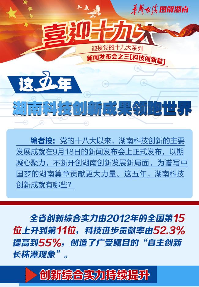 【图解】这五年,湖南科技创新成果领跑世界