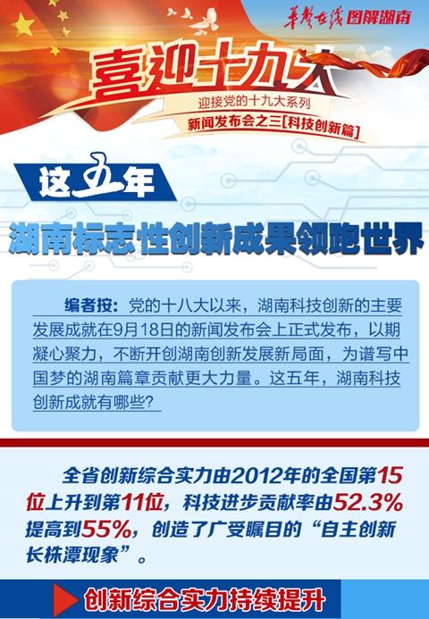 【图解】这五年,湖南标志性创新成果领跑世界