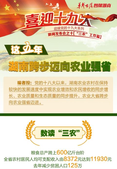 【图解】这五年,湖南跨步迈向农业强省