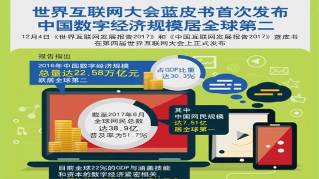 中国数字经济规模居全球第二
