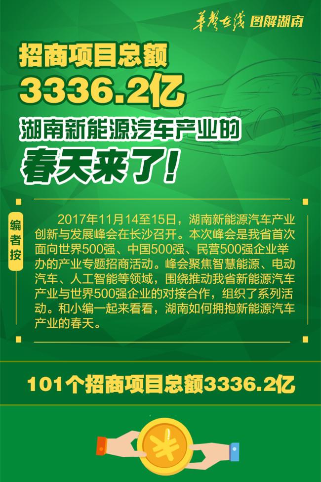 招商项目总额3336.2亿 湖南新能源汽车产业的春天来了!