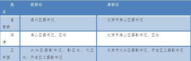 """十九大后地市调整一把手,5位""""70后""""迎新职 新湖南www.hunanabc.com"""