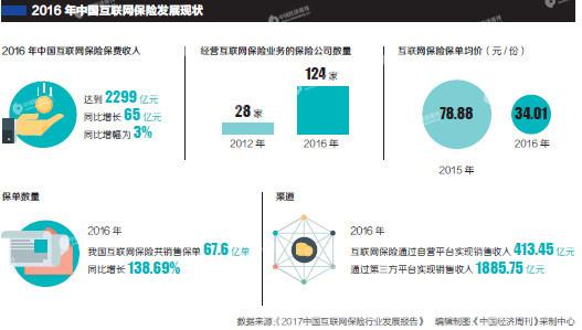 2016年中国互联网保险发展现状
