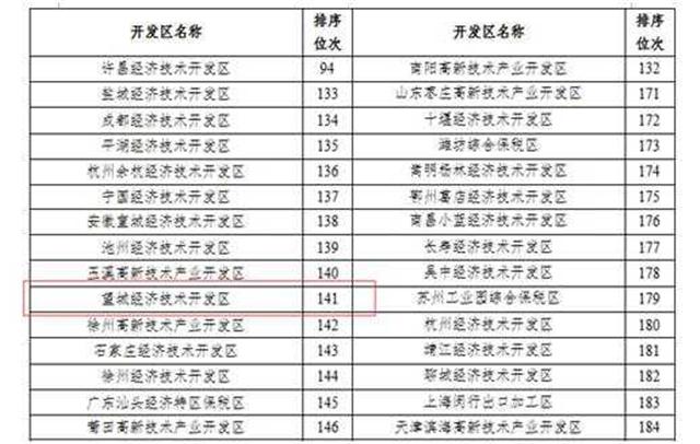[长沙] 望城经开区2017年土地集约利用全省排名第一 新湖南www.hunanabc.com
