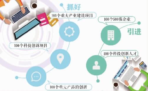 2018年是湖南产业项目建设年 将着力抓好五个100项目