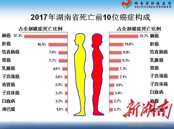 湖南首次发布肿瘤登记数据 发病率第一的居然是...... 新湖南www.hunanabc.com