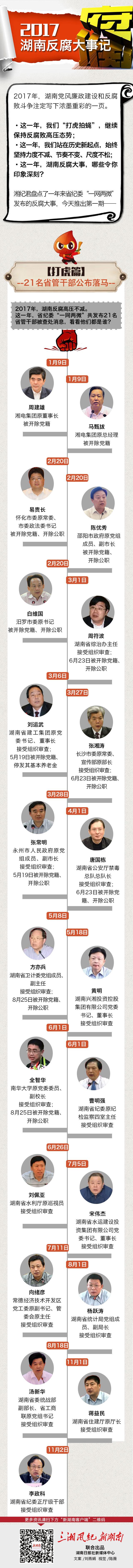 2017湖南公布21名省管干部落马,看看他们都是谁 新湖南www.hunanabc.com