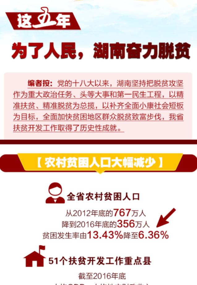 【图解】这五年,为了人民 湖南奋力脱贫