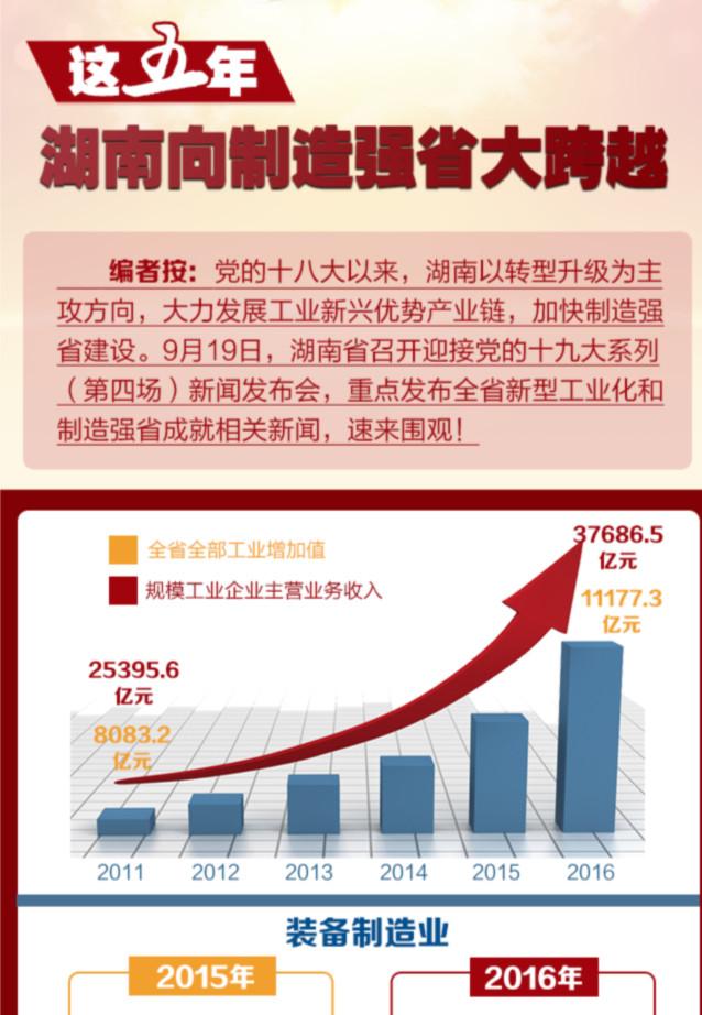 【图解】这五年,湖南向制造强省大跨越