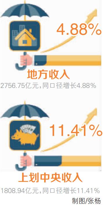 量增质优!2017年湖南一般公共预算收入4565.69亿元