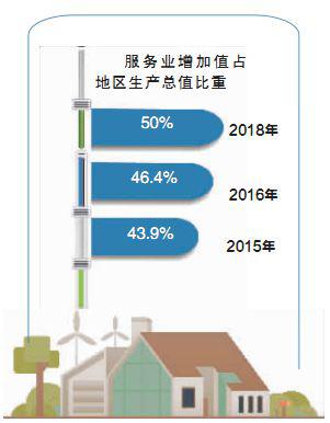 pk10投注:湖南服务贸易快速增长_逆差逐年扩大